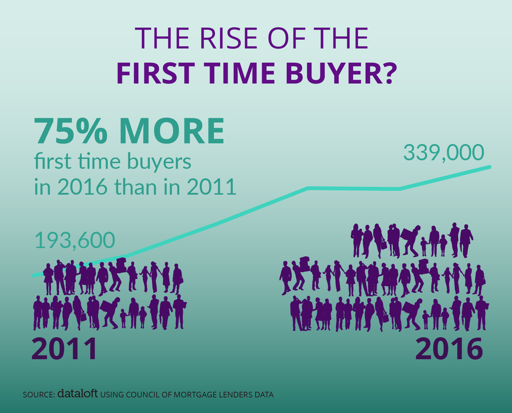 Rise of the first time buyer