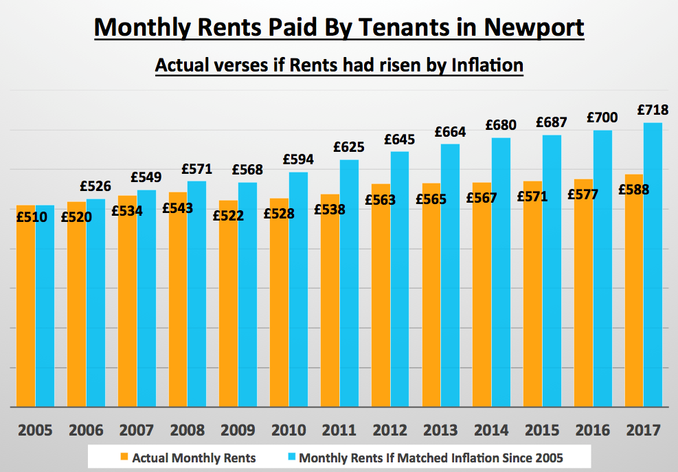 Monthly Rents Paid by Tenants in Newport