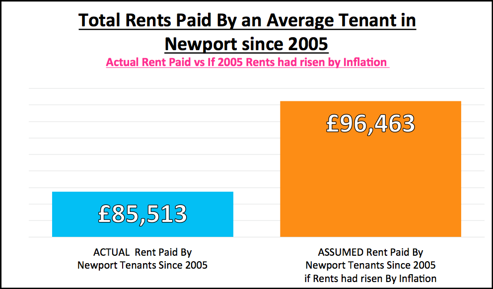 Total Rent Paid By Tenants in Newport